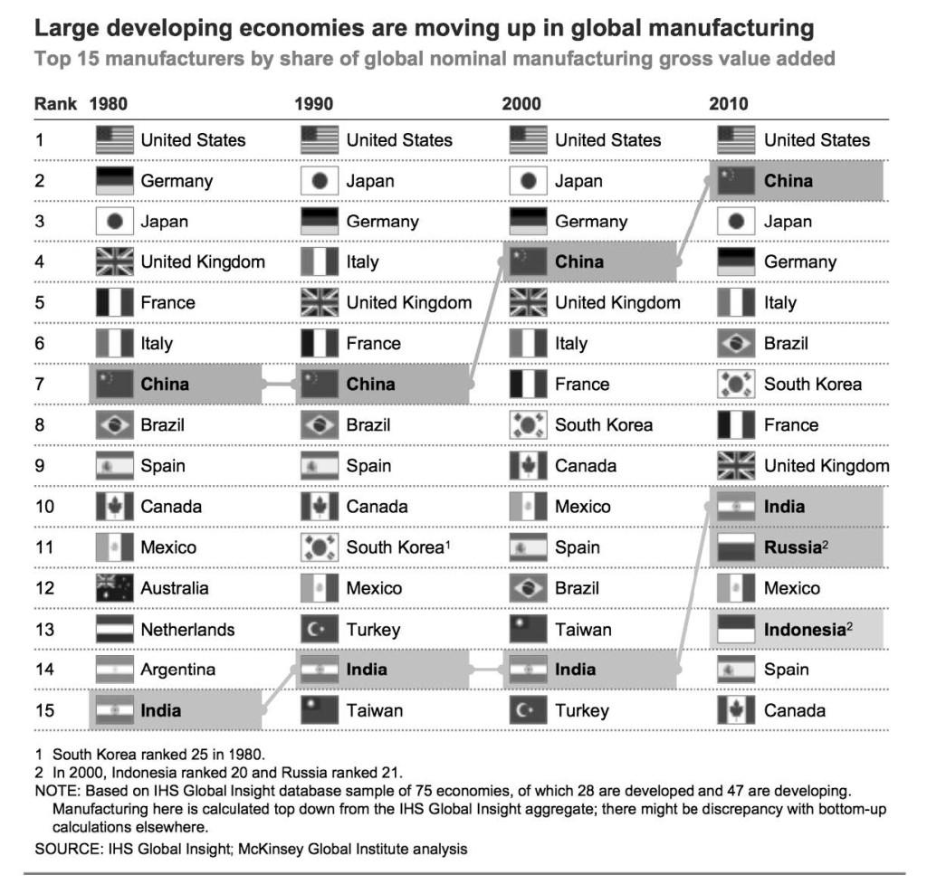 Figura 4 – La presenza dell'Italia nel global manufacturing. National Institute of Standard and Technology, U.S. Department of Commerce http://www.nist.gov/mep/data/upload/Manufacturing-the-Future.pdf