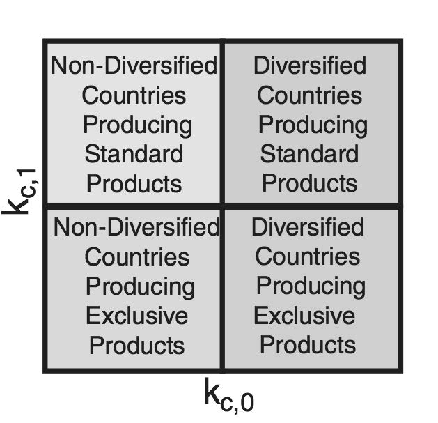Figura 6 – I possibili casi di struttura produttiva
