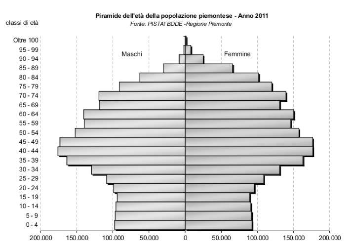 Figura10 – Struttura della popolazione del Piemonte, 2011 http://www.regionepiemonte.it/stat/