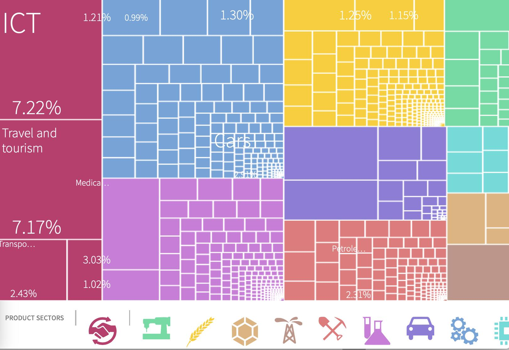 La complessa realtà dell'export italiano, le icone indicano i prodotti per colore.